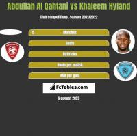 Abdullah Al Qahtani vs Khaleem Hyland h2h player stats