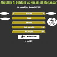 Abdullah Al Qahtani vs Husain Al Monassar h2h player stats