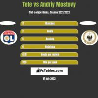 Tete vs Andriy Mostovy h2h player stats