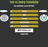 Tete vs Andrij Totowitskij h2h player stats