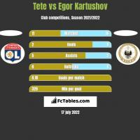 Tete vs Egor Kartushov h2h player stats