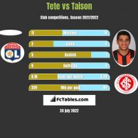 Tete vs Taison h2h player stats