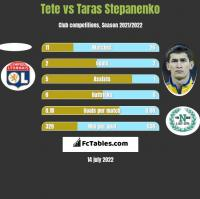 Tete vs Taras Stepanienko h2h player stats