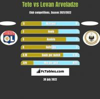 Tete vs Levan Arveladze h2h player stats