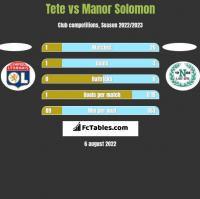 Tete vs Manor Solomon h2h player stats