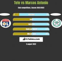 Tete vs Marcos Antonio h2h player stats