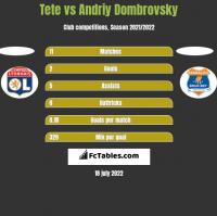 Tete vs Andriy Dombrovsky h2h player stats