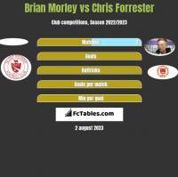 Brian Morley vs Chris Forrester h2h player stats