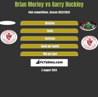 Brian Morley vs Garry Buckley h2h player stats