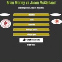 Brian Morley vs Jason McClelland h2h player stats