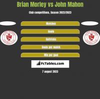Brian Morley vs John Mahon h2h player stats