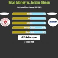 Brian Morley vs Jordan Gibson h2h player stats
