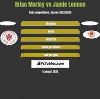 Brian Morley vs Jamie Lennon h2h player stats