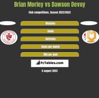 Brian Morley vs Dawson Devoy h2h player stats