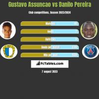 Gustavo Assuncao vs Danilo Pereira h2h player stats