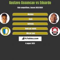 Gustavo Assuncao vs Eduardo h2h player stats