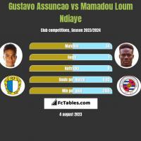Gustavo Assuncao vs Mamadou Loum Ndiaye h2h player stats