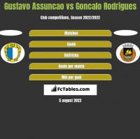 Gustavo Assuncao vs Goncalo Rodrigues h2h player stats