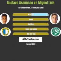 Gustavo Assuncao vs Miguel Luis h2h player stats