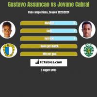 Gustavo Assuncao vs Jovane Cabral h2h player stats