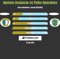 Gustavo Assuncao vs Pedro Goncalves h2h player stats