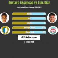Gustavo Assuncao vs Luis Diaz h2h player stats