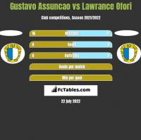 Gustavo Assuncao vs Lawrance Ofori h2h player stats