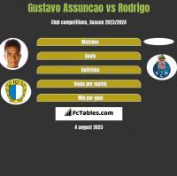 Gustavo Assuncao vs Rodrigo h2h player stats
