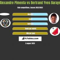 Alexandre Pimenta vs Bertrand Yves Baraye h2h player stats