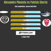 Alexandre Pimenta vs Patrick Ciurria h2h player stats