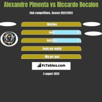 Alexandre Pimenta vs Riccardo Bocalon h2h player stats