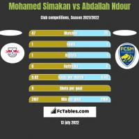 Mohamed Simakan vs Abdallah Ndour h2h player stats