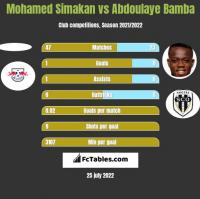 Mohamed Simakan vs Abdoulaye Bamba h2h player stats
