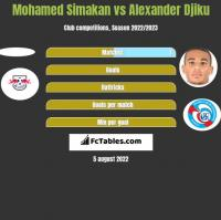 Mohamed Simakan vs Alexander Djiku h2h player stats