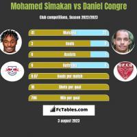 Mohamed Simakan vs Daniel Congre h2h player stats