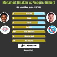 Mohamed Simakan vs Frederic Guilbert h2h player stats