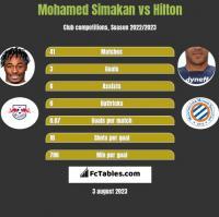 Mohamed Simakan vs Hilton h2h player stats