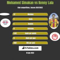 Mohamed Simakan vs Kenny Lala h2h player stats