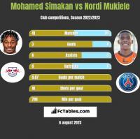 Mohamed Simakan vs Nordi Mukiele h2h player stats