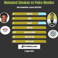 Mohamed Simakan vs Pedro Mendes h2h player stats