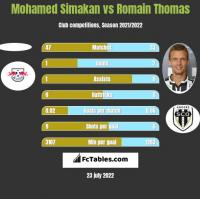 Mohamed Simakan vs Romain Thomas h2h player stats