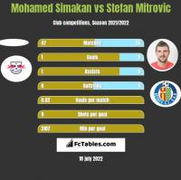 Mohamed Simakan vs Stefan Mitrovic h2h player stats