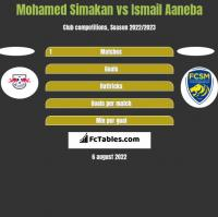 Mohamed Simakan vs Ismail Aaneba h2h player stats