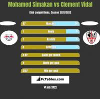 Mohamed Simakan vs Clement Vidal h2h player stats
