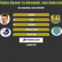 Tobias Klysner vs Alexander Juel Andersen h2h player stats