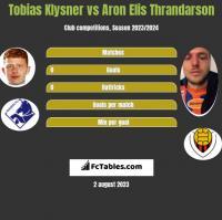 Tobias Klysner vs Aron Elis Thrandarson h2h player stats