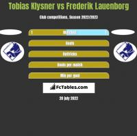Tobias Klysner vs Frederik Lauenborg h2h player stats