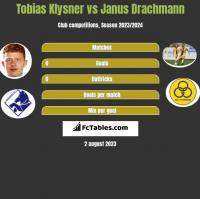 Tobias Klysner vs Janus Drachmann h2h player stats