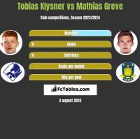 Tobias Klysner vs Mathias Greve h2h player stats