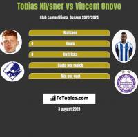 Tobias Klysner vs Vincent Onovo h2h player stats